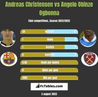 Andreas Christensen vs Angelo Obinze Ogbonna h2h player stats