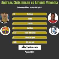 Andreas Christensen vs Antonio Valencia h2h player stats