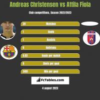Andreas Christensen vs Attila Fiola h2h player stats