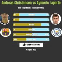 Andreas Christensen vs Aymeric Laporte h2h player stats