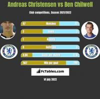 Andreas Christensen vs Ben Chilwell h2h player stats