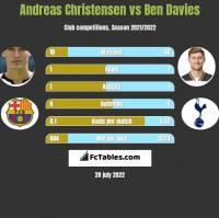 Andreas Christensen vs Ben Davies h2h player stats