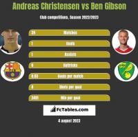 Andreas Christensen vs Ben Gibson h2h player stats