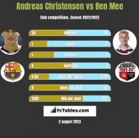 Andreas Christensen vs Ben Mee h2h player stats