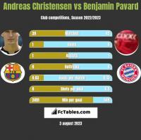 Andreas Christensen vs Benjamin Pavard h2h player stats