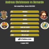 Andreas Christensen vs Bernardo h2h player stats