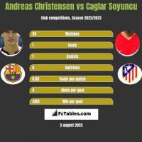 Andreas Christensen vs Caglar Soyuncu h2h player stats