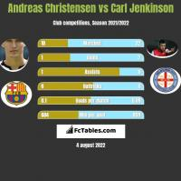 Andreas Christensen vs Carl Jenkinson h2h player stats