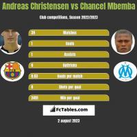 Andreas Christensen vs Chancel Mbemba h2h player stats