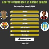 Andreas Christensen vs Charlie Daniels h2h player stats