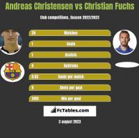 Andreas Christensen vs Christian Fuchs h2h player stats
