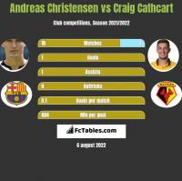 Andreas Christensen vs Craig Cathcart h2h player stats