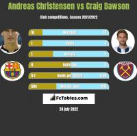 Andreas Christensen vs Craig Dawson h2h player stats