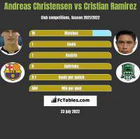 Andreas Christensen vs Cristian Ramirez h2h player stats