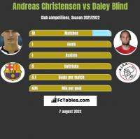 Andreas Christensen vs Daley Blind h2h player stats