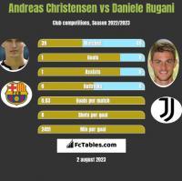 Andreas Christensen vs Daniele Rugani h2h player stats
