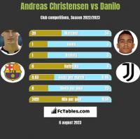 Andreas Christensen vs Danilo h2h player stats
