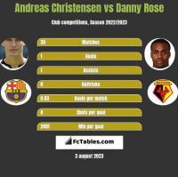 Andreas Christensen vs Danny Rose h2h player stats