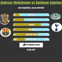 Andreas Christensen vs Davinson Sanchez h2h player stats