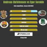Andreas Christensen vs Egor Sorokin h2h player stats