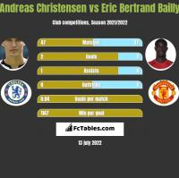 Andreas Christensen vs Eric Bertrand Bailly h2h player stats