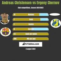 Andreas Christensen vs Evgeny Chernov h2h player stats