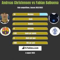 Andreas Christensen vs Fabian Balbuena h2h player stats