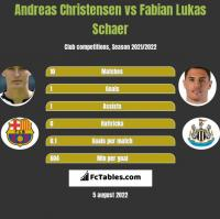 Andreas Christensen vs Fabian Lukas Schaer h2h player stats