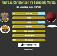 Andreas Christensen vs Fernando Varela h2h player stats
