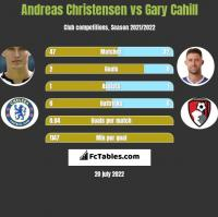 Andreas Christensen vs Gary Cahill h2h player stats