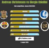 Andreas Christensen vs Giorgio Chiellini h2h player stats