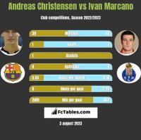 Andreas Christensen vs Ivan Marcano h2h player stats