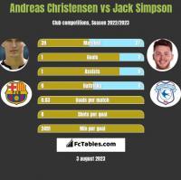 Andreas Christensen vs Jack Simpson h2h player stats