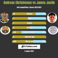 Andreas Christensen vs James Justin h2h player stats