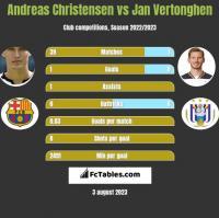 Andreas Christensen vs Jan Vertonghen h2h player stats
