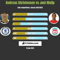 Andreas Christensen vs Joel Matip h2h player stats