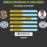 Andreas Christensen vs John Stones h2h player stats