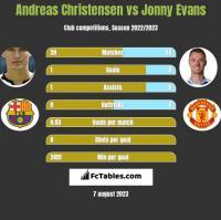 Andreas Christensen vs Jonny Evans h2h player stats