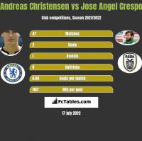 Andreas Christensen vs Jose Angel Crespo h2h player stats