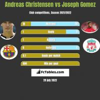 Andreas Christensen vs Joseph Gomez h2h player stats