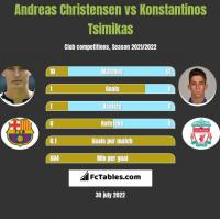 Andreas Christensen vs Konstantinos Tsimikas h2h player stats