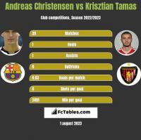 Andreas Christensen vs Krisztian Tamas h2h player stats