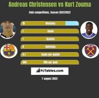 Andreas Christensen vs Kurt Zouma h2h player stats
