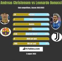 Andreas Christensen vs Leonardo Bonucci h2h player stats