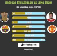 Andreas Christensen vs Luke Shaw h2h player stats