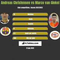 Andreas Christensen vs Marco van Ginkel h2h player stats