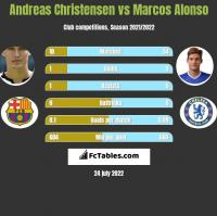 Andreas Christensen vs Marcos Alonso h2h player stats