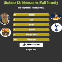 Andreas Christensen vs Matt Doherty h2h player stats