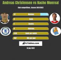 Andreas Christensen vs Nacho Monreal h2h player stats