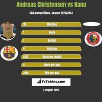 Andreas Christensen vs Nanu h2h player stats